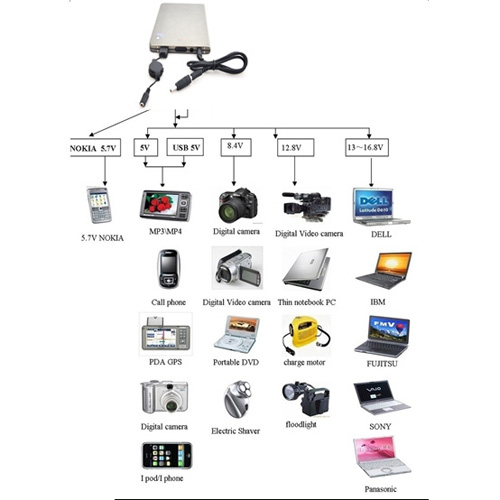 chargeur diagramme