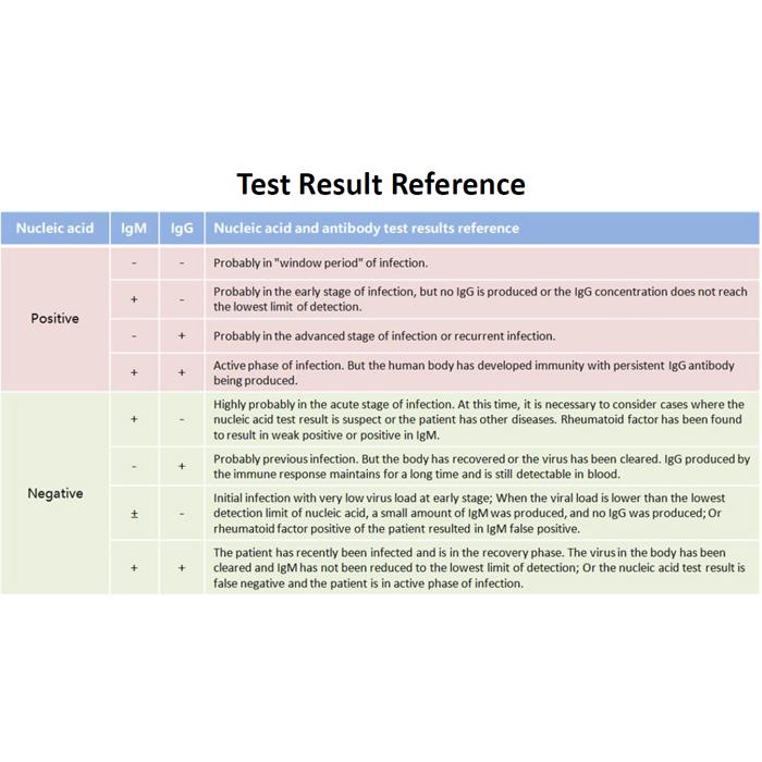 kit test rapide covid19 TESTCOVID19AB pic5