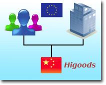 Prix direct de Chine pour les particuliers et les entreprises