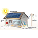 Energie solaire - Kits solaires